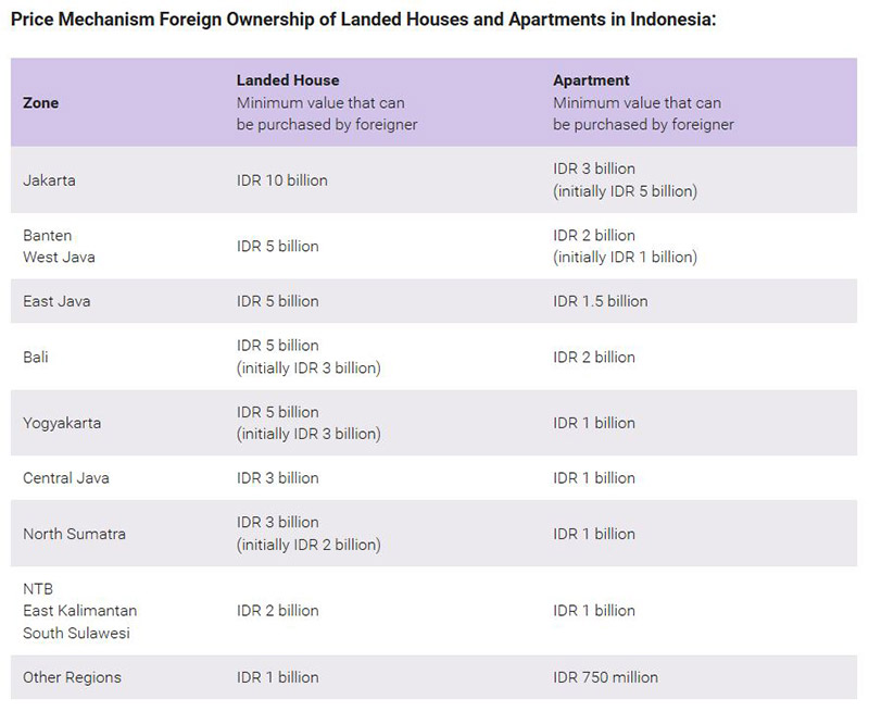 Table 1 - showing new Indonesia foreign property ownership laws