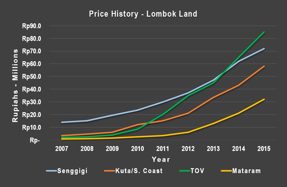 Lombok Indonesia land price history