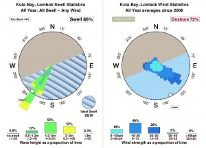 Lombok's Kuta Bay Wind & Wave Stats